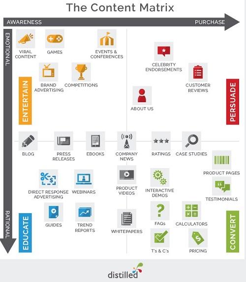 infografica contenuti web