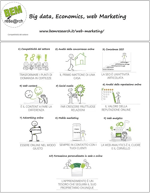 web marketing bem research