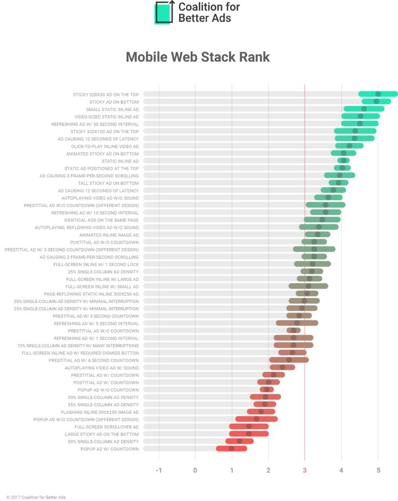 Mobile Web Ad Experiences Ranking
